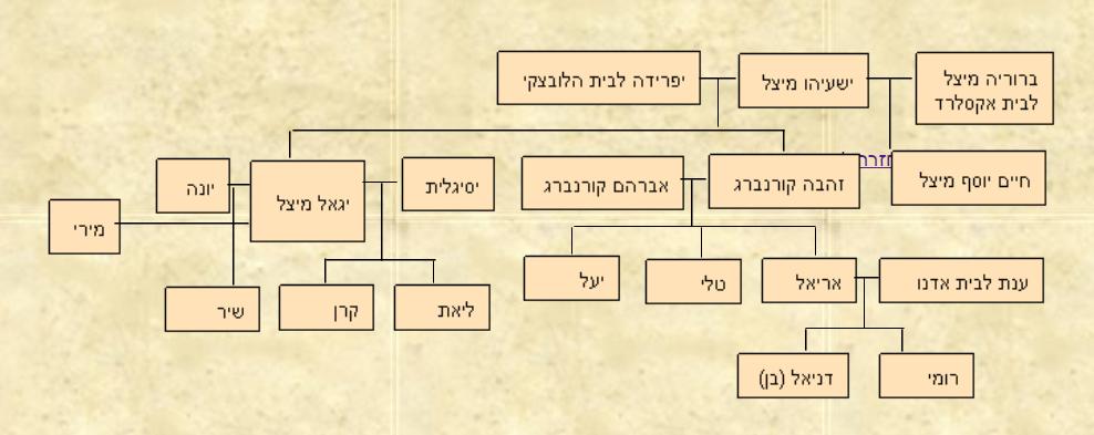 צאצאי ישעיהו מיצל