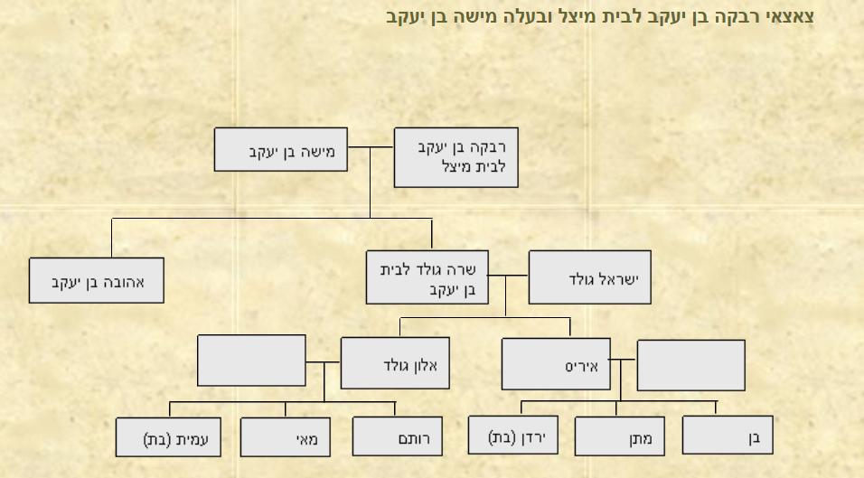 צאצאי רבקה בן יעקב לבית מיצל
