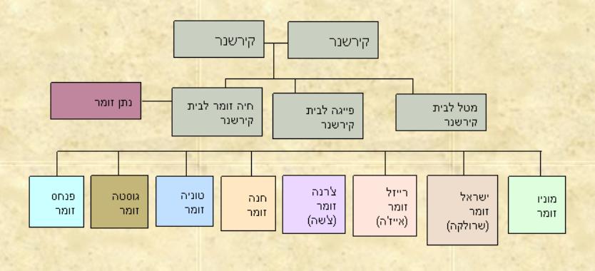 שורשי משפחת זומר קירשנר 1